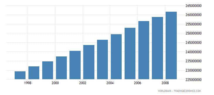 india economically active population in agriculture number wb data