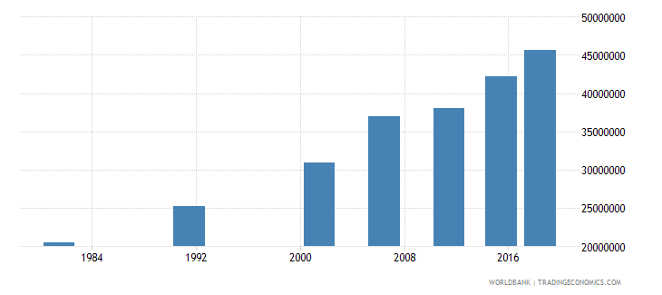 india elderly illiterate population 65 years both sexes number wb data