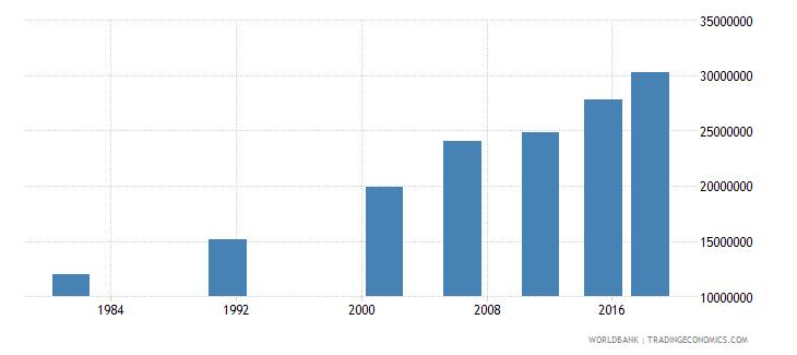 india elderly illiterate population 65 years female number wb data