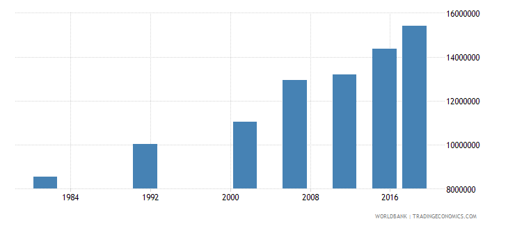 india elderly illiterate population 65 years male number wb data