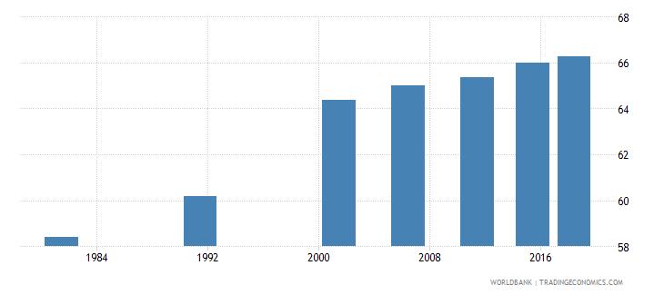 india elderly illiterate population 65 years percent female wb data