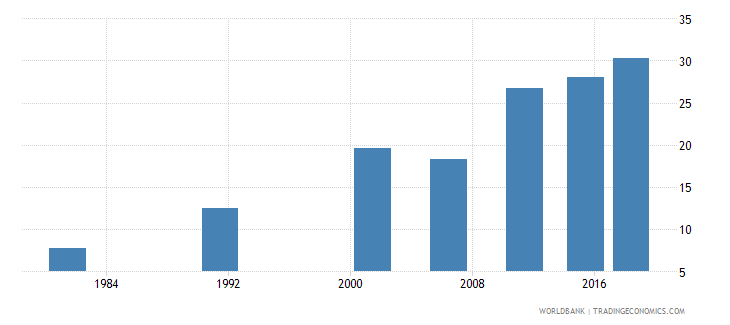 india elderly literacy rate population 65 years female percent wb data