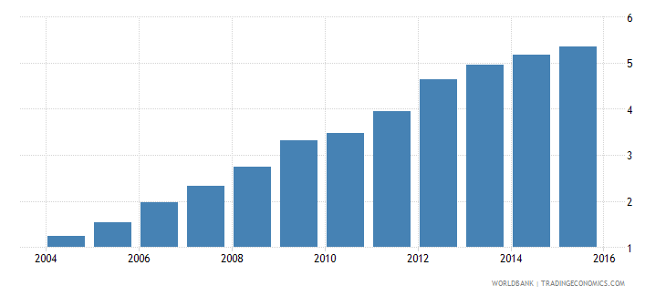 india electricity production from renewable sources excluding hydroelectric percent of total wb data
