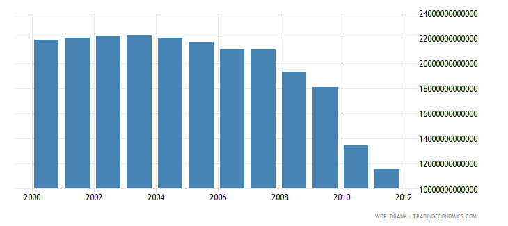 india electricity production kwh wb data