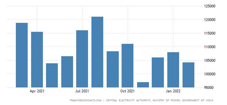 India Electricity Production