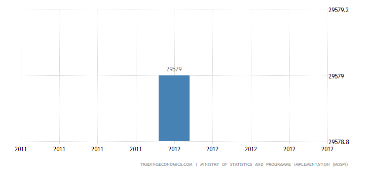India Employment in Public and Organised Private Sectors