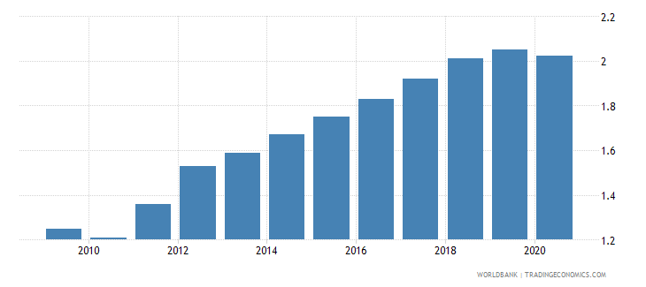 india employers total percent of employment wb data
