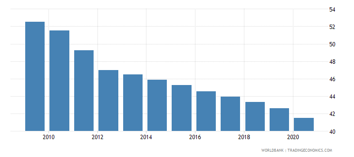 india employment in agriculture percent of total employment wb data