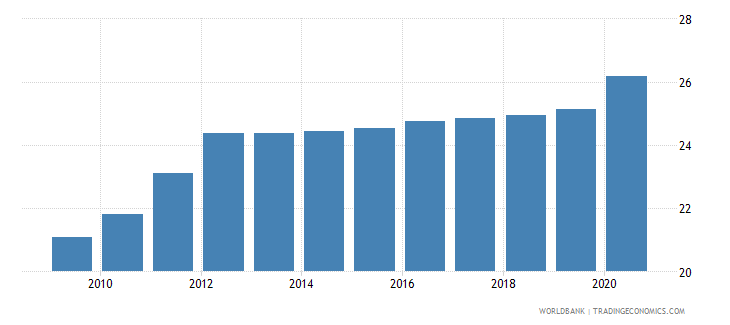 india employment in industry percent of total employment wb data