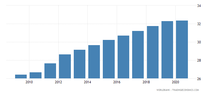 india employment in services percent of total employment wb data