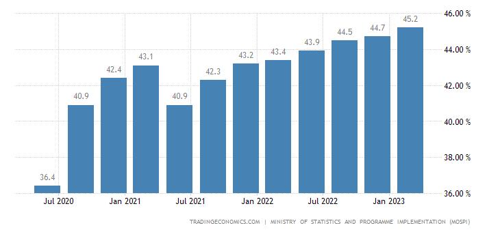 India Worker Population Ratio
