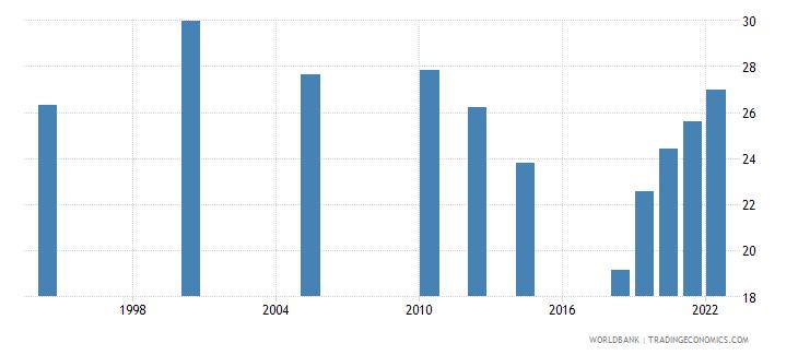 india employment to population ratio 15 female percent national estimate wb data