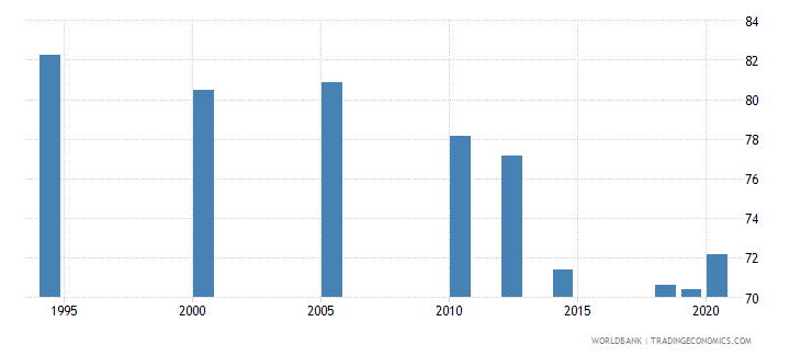 india employment to population ratio 15 male percent national estimate wb data