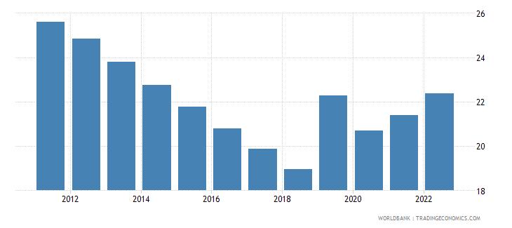 india employment to population ratio 15 plus  female percent wb data