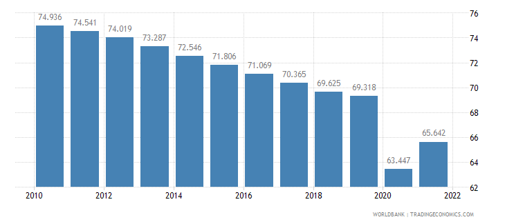 india employment to population ratio 15 plus  male percent wb data