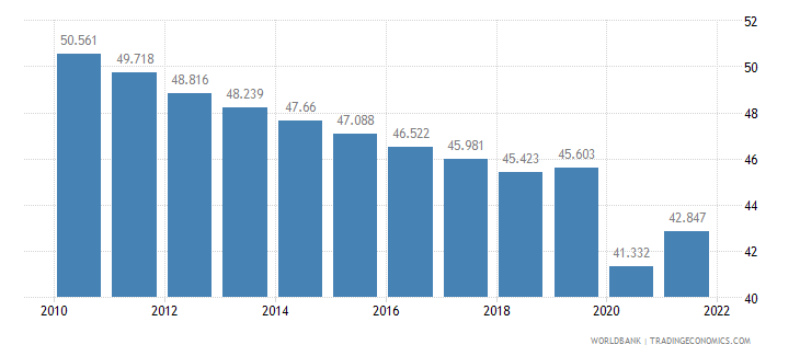 india employment to population ratio 15 plus  total percent wb data