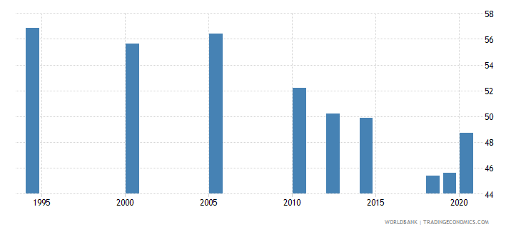india employment to population ratio 15 total percent national estimate wb data