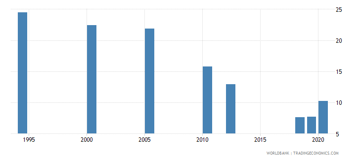 india employment to population ratio ages 15 24 female percent national estimate wb data
