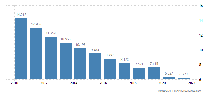 india employment to population ratio ages 15 24 female percent wb data