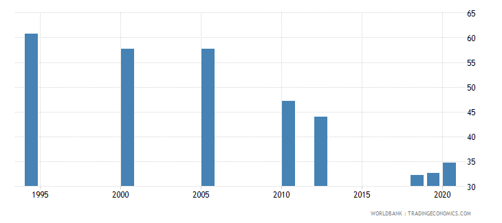 india employment to population ratio ages 15 24 male percent national estimate wb data