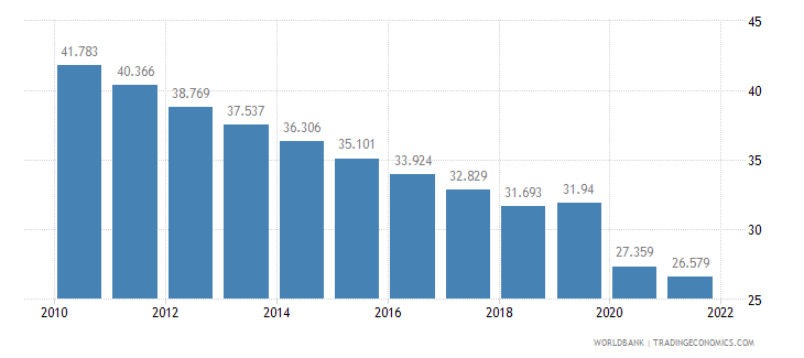 india employment to population ratio ages 15 24 male percent wb data
