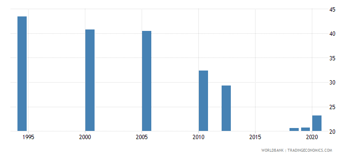 india employment to population ratio ages 15 24 total percent national estimate wb data