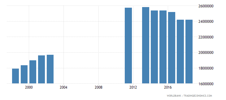 india enrolment in grade 4 of primary education both sexes number wb data