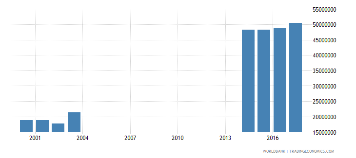 india enrolment in primary education private institutions both sexes number wb data
