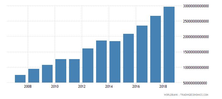 india expense current lcu wb data