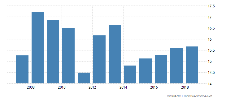 india expense percent of gdp wb data