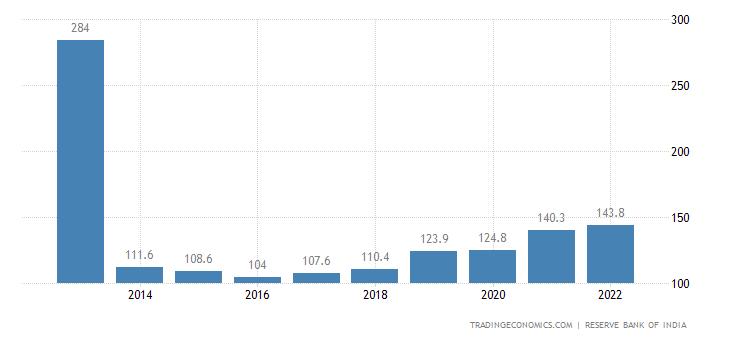India Export Prices