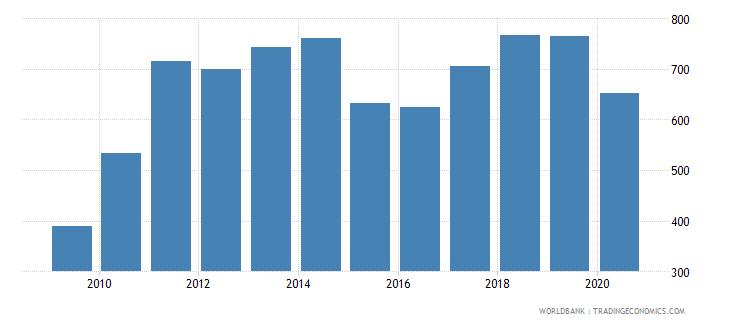 india export value index 2000  100 wb data