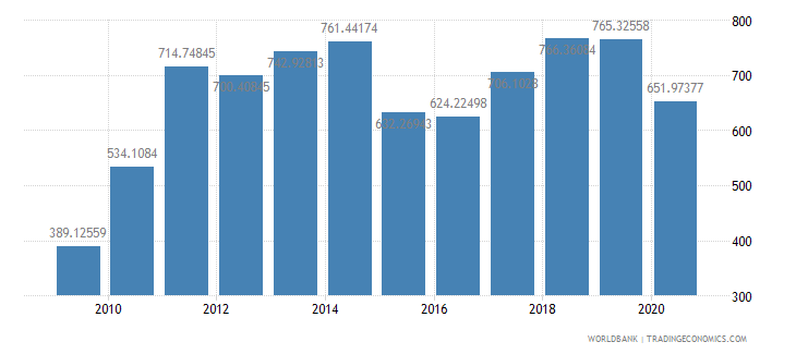 india export value index 2000  100 wb data