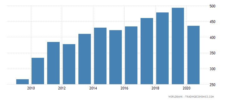 india export volume index 2000  100 wb data