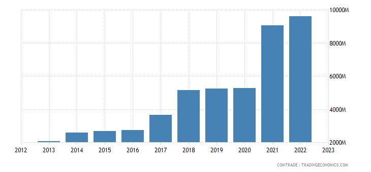 india exports aluminum