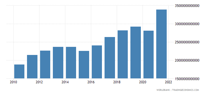 india exports as a capacity to import constant lcu wb data