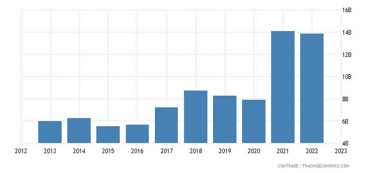 india exports bangladesh