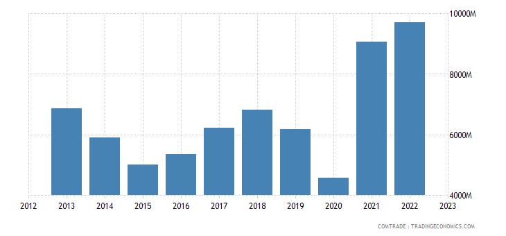 india exports belgium