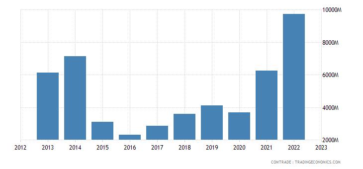 india exports brazil