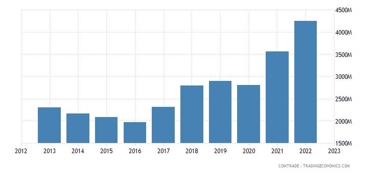 india exports canada