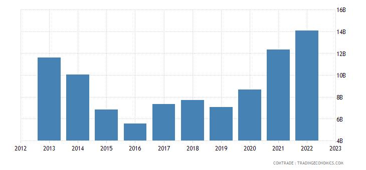 india exports cereals
