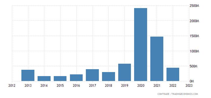 india exports china iron steel