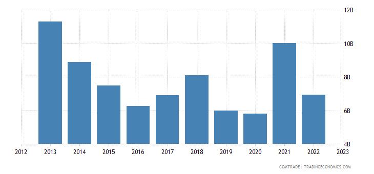 india exports cotton