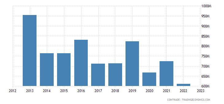 india exports ethiopia