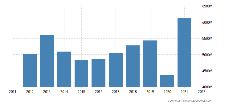 india exports france