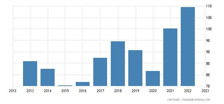 india exports germany