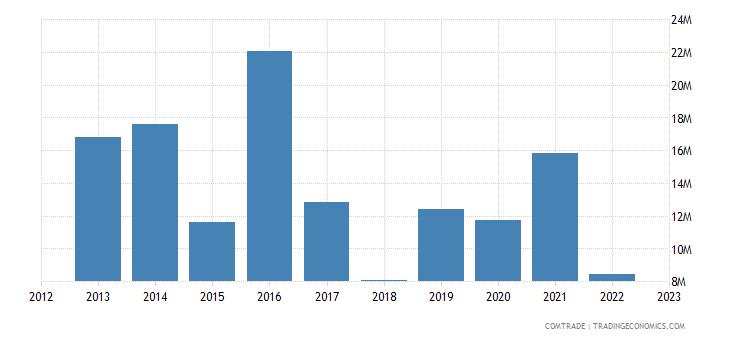 india exports guinea bissau