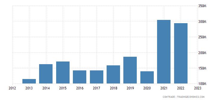 india exports honduras