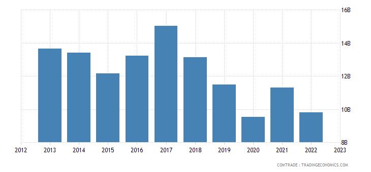 india exports hong kong
