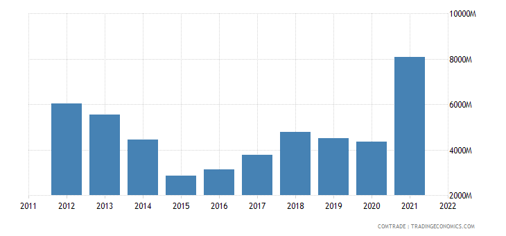india exports indonesia
